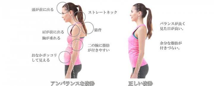 頭が出た姿勢は頭痛・首・肩こり・顎のトラブルにつながります。